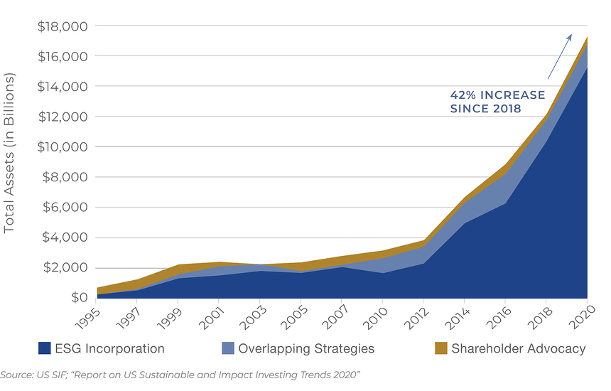 US-SIF-SRI-Investing-Growth-2000px-2